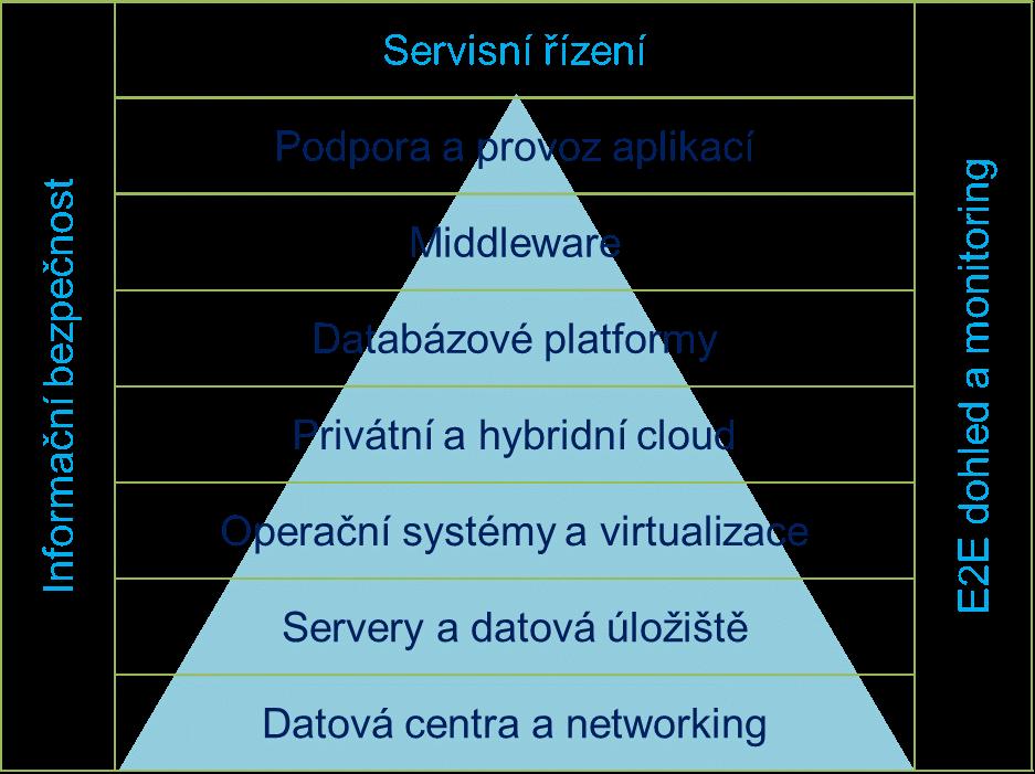 Komplexní služby provozu IT