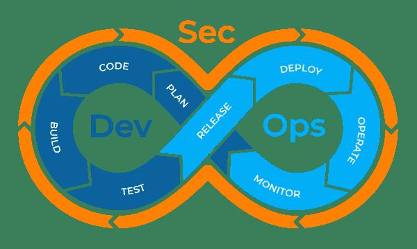 DevSecOps-Diagram2